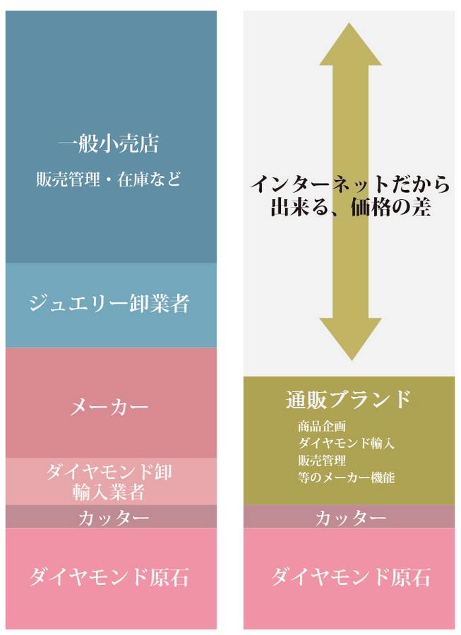 通販が安い理由を表す図(コストの内訳)